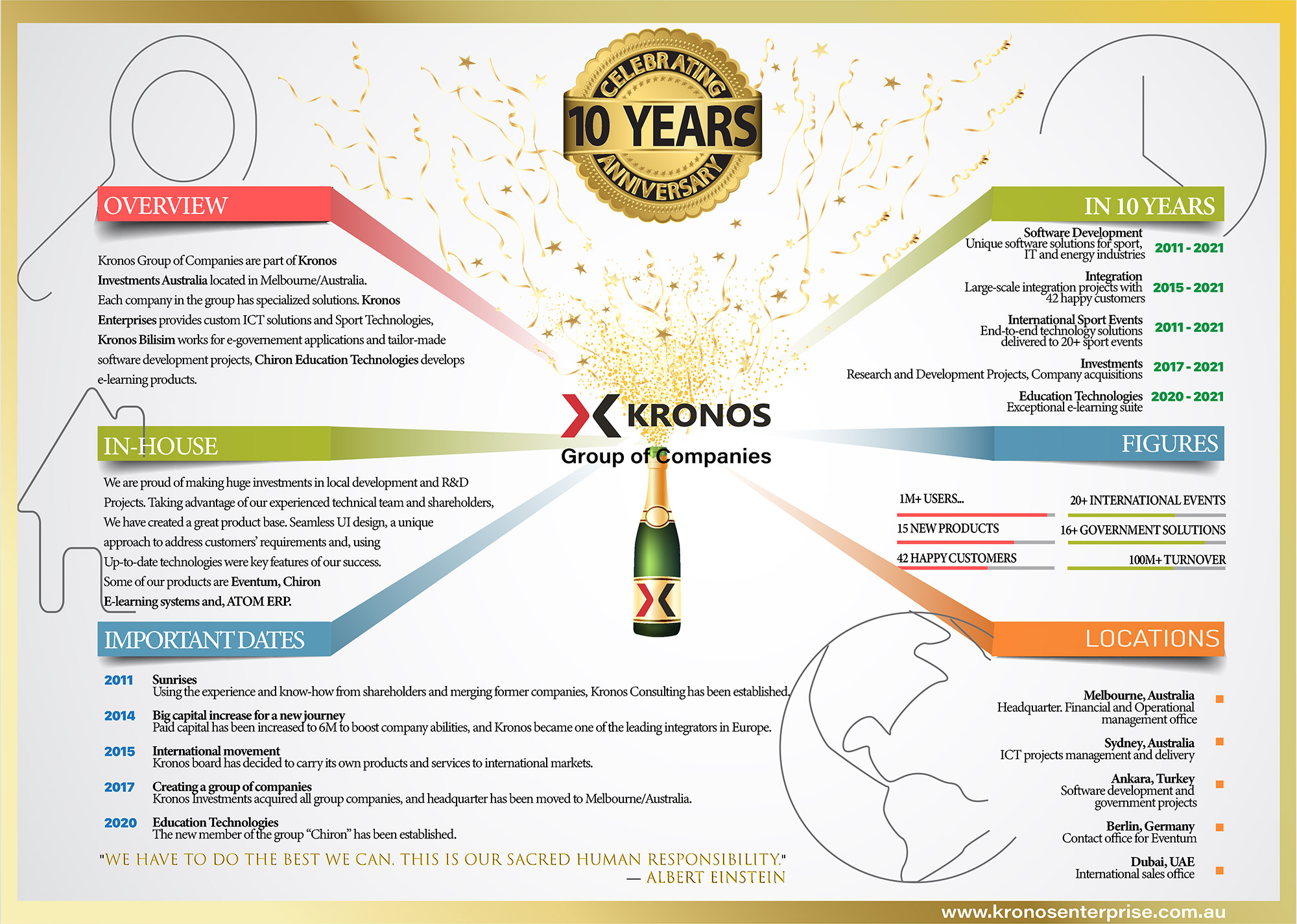 We are celebrating our tenth year...